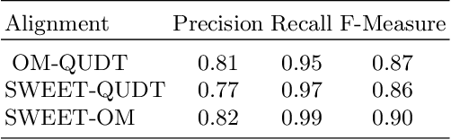 Figure 2 for Using MathML to Represent Units of Measurement for Improved Ontology Alignment