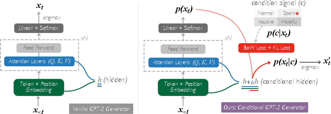 Figure 2 for Enhanced Offensive Language Detection Through Data Augmentation