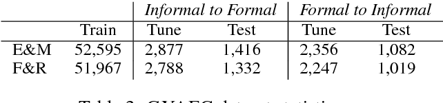 Figure 4 for Dear Sir or Madam, May I introduce the GYAFC Dataset: Corpus, Benchmarks and Metrics for Formality Style Transfer