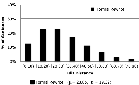 Figure 1 for Dear Sir or Madam, May I introduce the GYAFC Dataset: Corpus, Benchmarks and Metrics for Formality Style Transfer