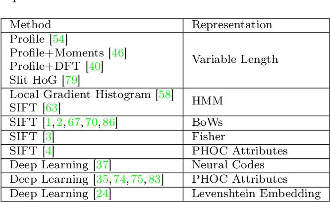 Figure 2 for HWNet v2: An Efficient Word Image Representation for Handwritten Documents