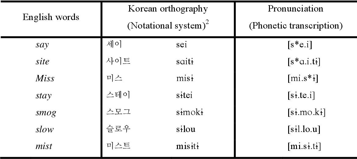 PDF] Phonetics and Phonology Interplay in Loanword