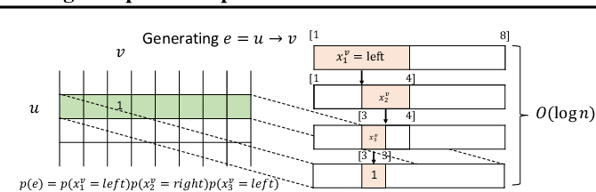 Figure 1 for Scalable Deep Generative Modeling for Sparse Graphs