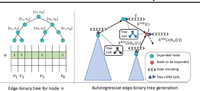 Figure 3 for Scalable Deep Generative Modeling for Sparse Graphs