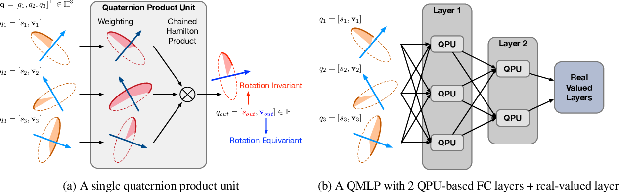 Figure 1 for Quaternion Product Units for Deep Learning on 3D Rotation Groups