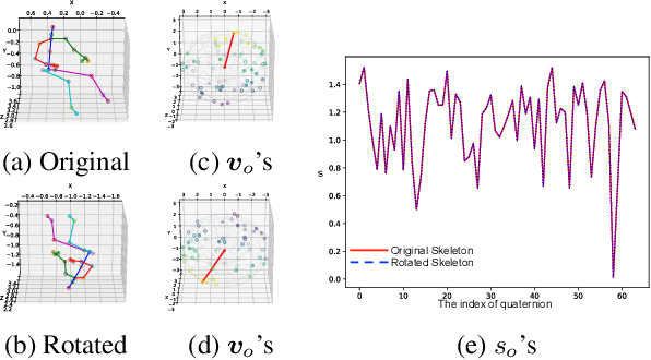 Figure 3 for Quaternion Product Units for Deep Learning on 3D Rotation Groups