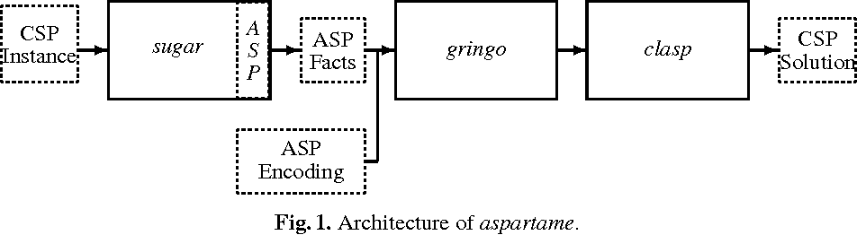 Figure 1 for Aspartame: Solving Constraint Satisfaction Problems with Answer Set Programming
