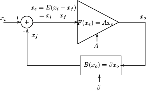 Figure 1 for Training Neural Networks Using the Property of Negative Feedback to Inverse a Function
