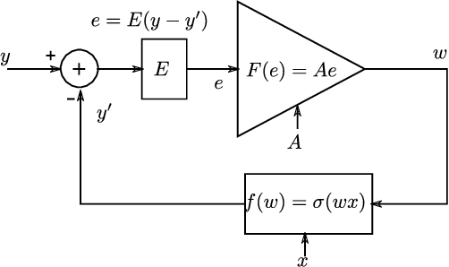 Figure 2 for Training Neural Networks Using the Property of Negative Feedback to Inverse a Function