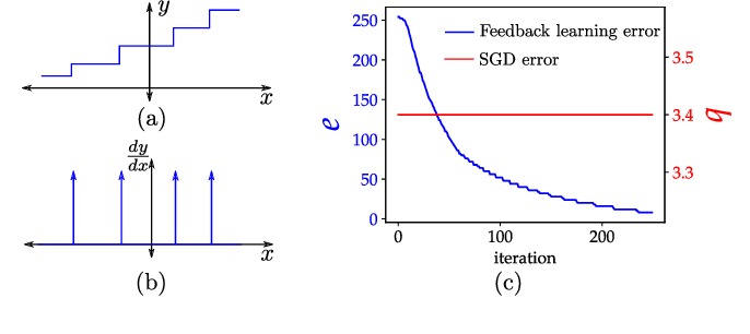 Figure 3 for Training Neural Networks Using the Property of Negative Feedback to Inverse a Function