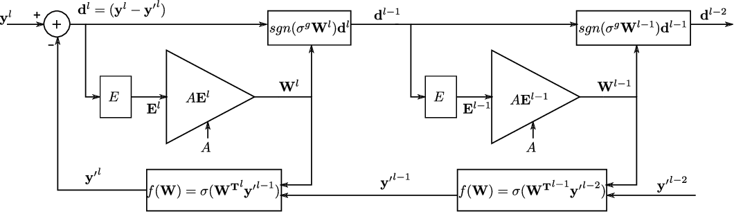 Figure 4 for Training Neural Networks Using the Property of Negative Feedback to Inverse a Function