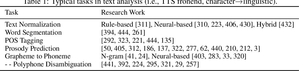 Figure 1 for A Survey on Neural Speech Synthesis