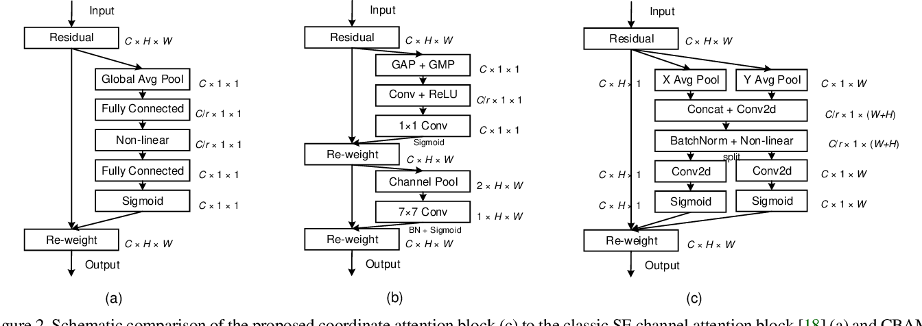 Figure 3 for Coordinate Attention for Efficient Mobile Network Design