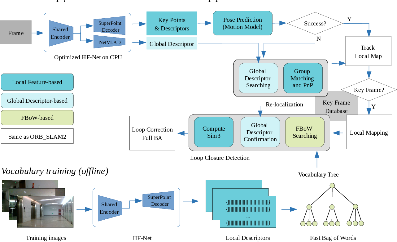 Figure 1 for DXSLAM: A Robust and Efficient Visual SLAM System with Deep Features