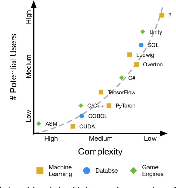Figure 1 for Declarative Machine Learning Systems