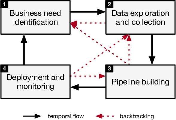 Figure 2 for Declarative Machine Learning Systems
