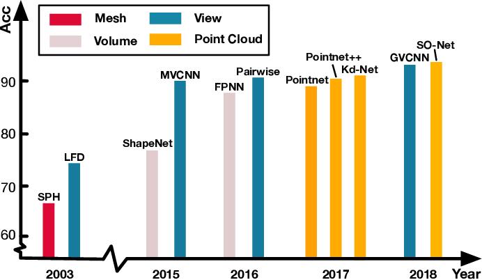 Figure 1 for MeshNet: Mesh Neural Network for 3D Shape Representation