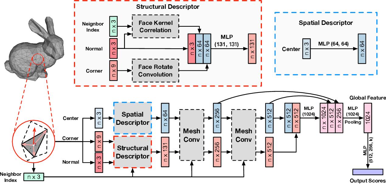 Figure 3 for MeshNet: Mesh Neural Network for 3D Shape Representation