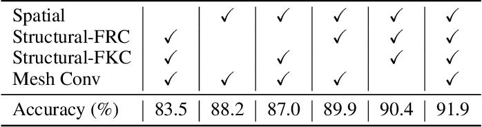 Figure 4 for MeshNet: Mesh Neural Network for 3D Shape Representation