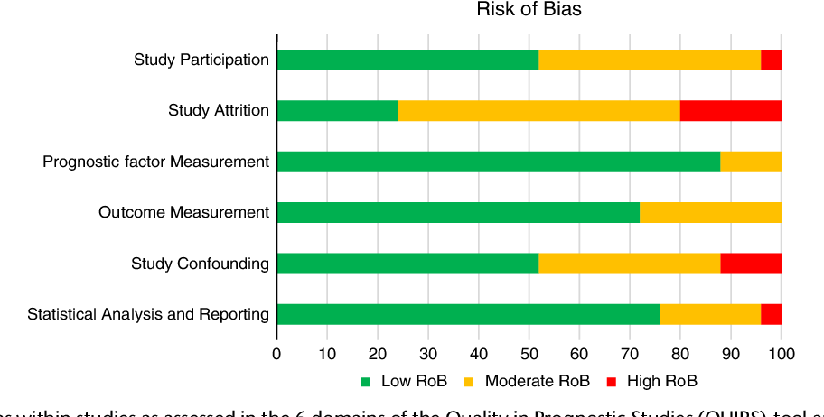 FIGURE 2. Risk of bias within studies as assessed in the 6 domains of the Quality in Prognostic Studies (QUIPS)-tool and presented as total