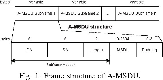 Figure 1 from Adaptive two-level frame aggregation in IEEE 802.11n ...