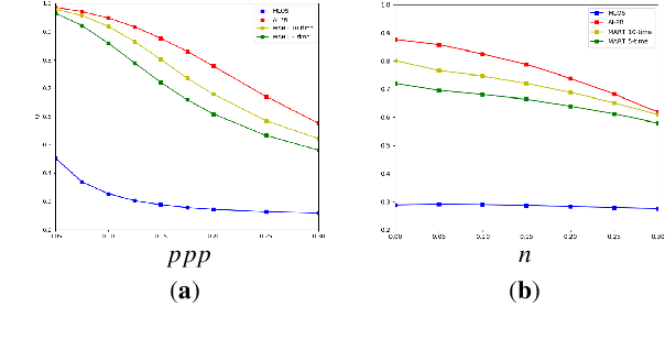 Figure 3 for Particle reconstruction of volumetric particle image velocimetry with strategy of machine learning