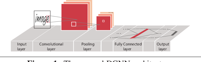 Figure 1 for SC-DCNN: Highly-Scalable Deep Convolutional Neural Network using Stochastic Computing