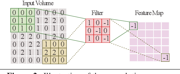 Figure 3 for SC-DCNN: Highly-Scalable Deep Convolutional Neural Network using Stochastic Computing