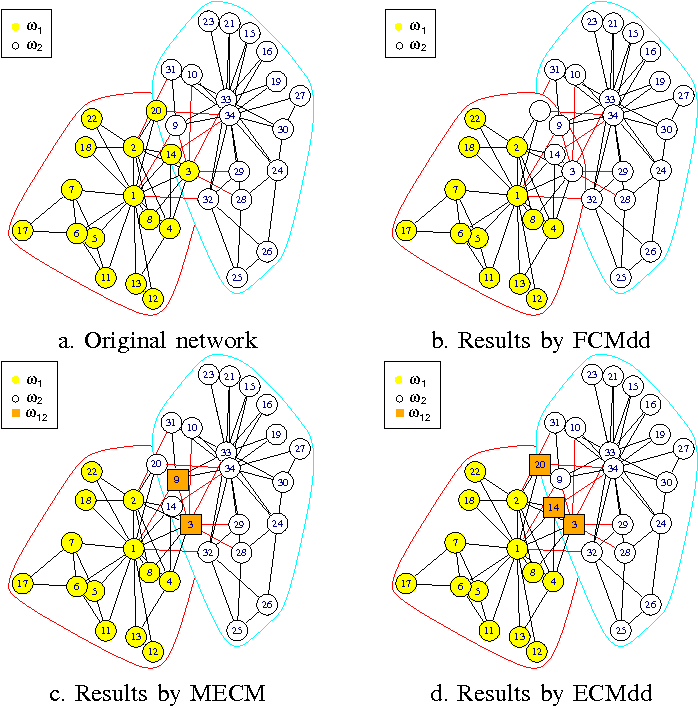 Figure 1 for Evidential relational clustering using medoids