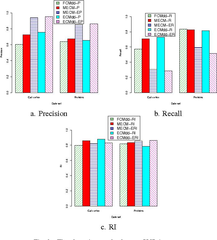 Figure 2 for Evidential relational clustering using medoids