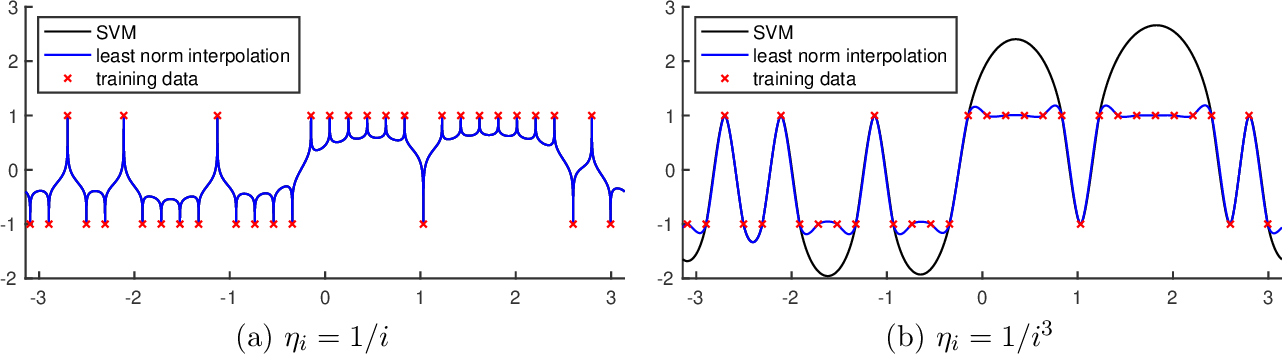 Figure 1 for On the proliferation of support vectors in high dimensions