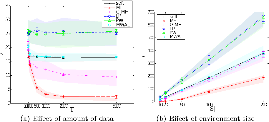 Figure 3 for Preference elicitation and inverse reinforcement learning