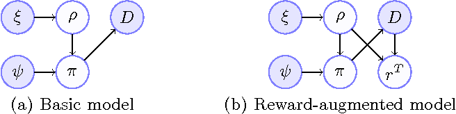 Figure 1 for Preference elicitation and inverse reinforcement learning