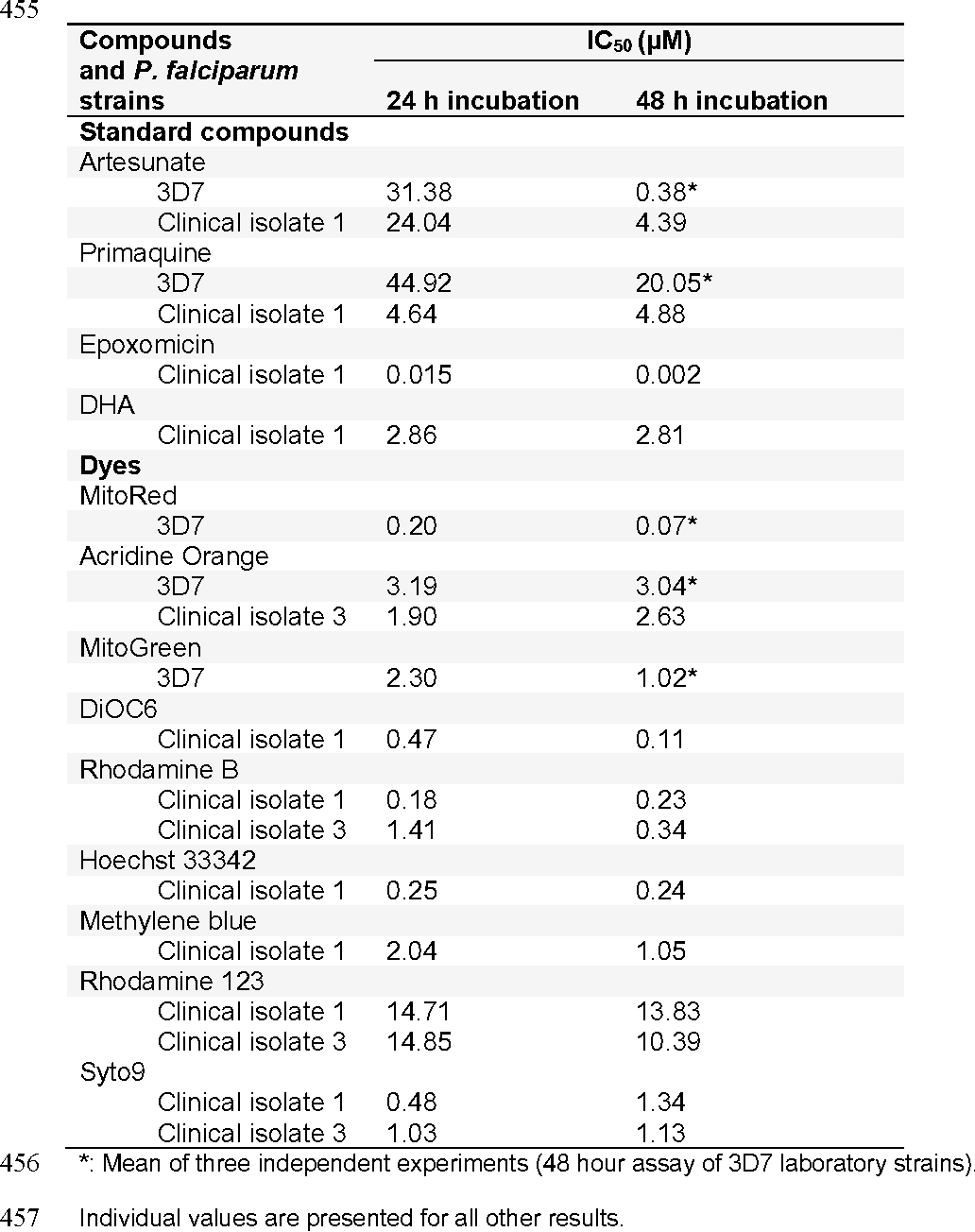 Table 2: In-vitro activities of compounds against mature gametocytes of 3D7 and clinical 453 isolates of P. falciparum after 24 h or 48 h incubation. 454 455