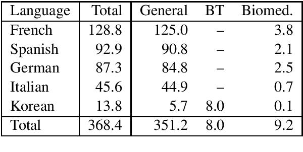 Figure 1 for A Multilingual Neural Machine Translation Model for Biomedical Data