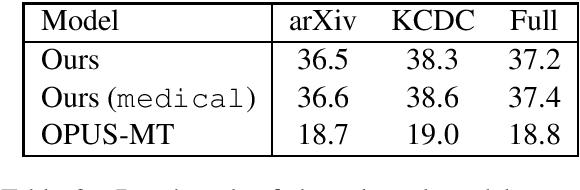 Figure 2 for A Multilingual Neural Machine Translation Model for Biomedical Data