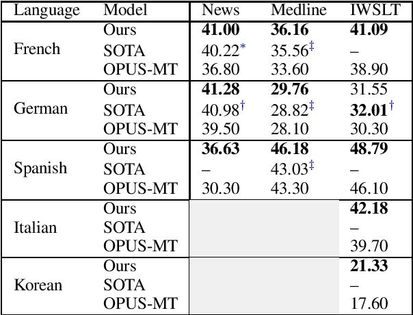 Figure 3 for A Multilingual Neural Machine Translation Model for Biomedical Data