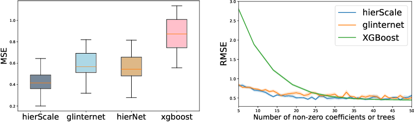 Figure 3 for Learning Hierarchical Interactions at Scale: A Convex Optimization Approach