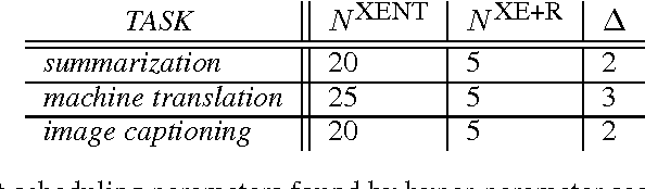 Figure 4 for Sequence Level Training with Recurrent Neural Networks