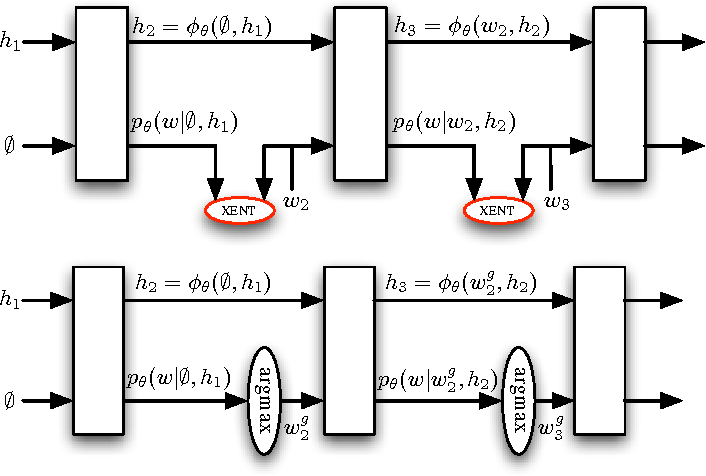 Figure 2 for Sequence Level Training with Recurrent Neural Networks