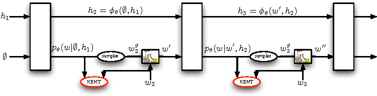 Figure 3 for Sequence Level Training with Recurrent Neural Networks