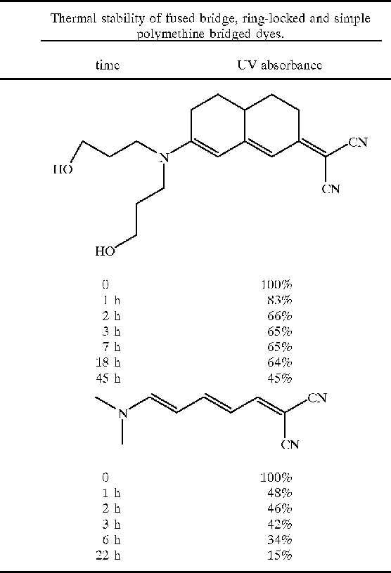 Table 1 from Date of Patent : Jul   18 , 2000-PROCESS OF