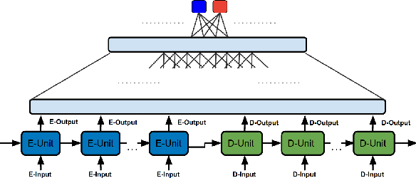 Figure 2 for Building Large Machine Reading-Comprehension Datasets using Paragraph Vectors