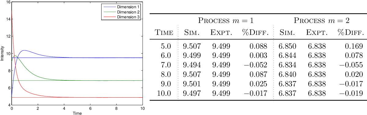 Figure 2 for Simulation and Calibration of a Fully Bayesian Marked Multidimensional Hawkes Process with Dissimilar Decays