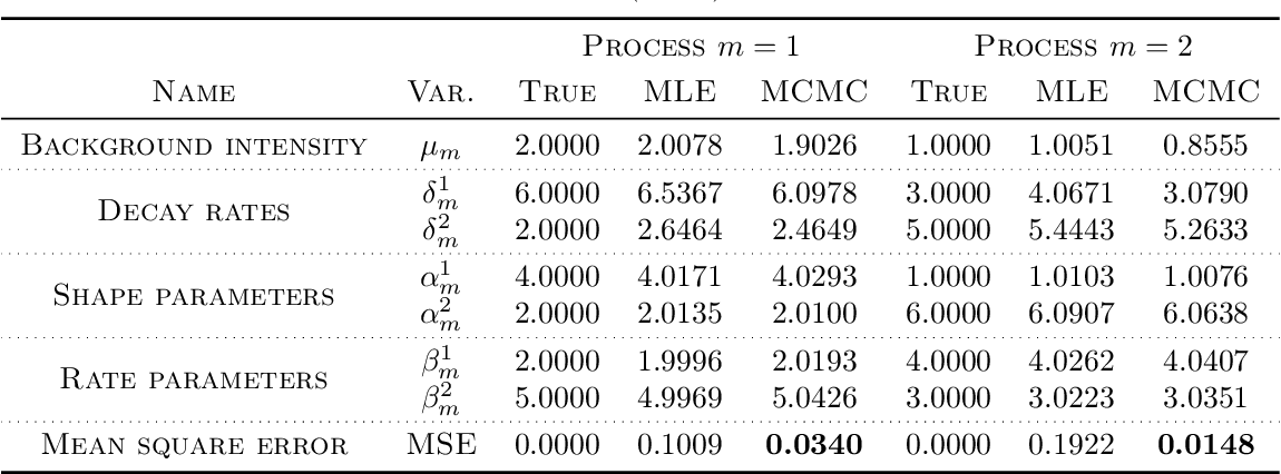 Figure 4 for Simulation and Calibration of a Fully Bayesian Marked Multidimensional Hawkes Process with Dissimilar Decays