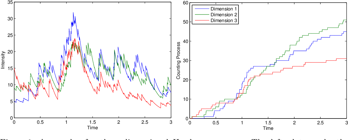 Figure 1 for Simulation and Calibration of a Fully Bayesian Marked Multidimensional Hawkes Process with Dissimilar Decays
