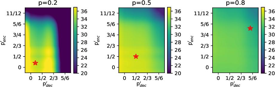 Figure 1 for Training Flexible Depth Model by Multi-Task Learning for Neural Machine Translation