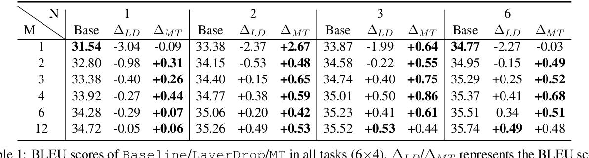 Figure 2 for Training Flexible Depth Model by Multi-Task Learning for Neural Machine Translation