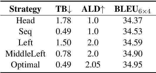 Figure 4 for Training Flexible Depth Model by Multi-Task Learning for Neural Machine Translation