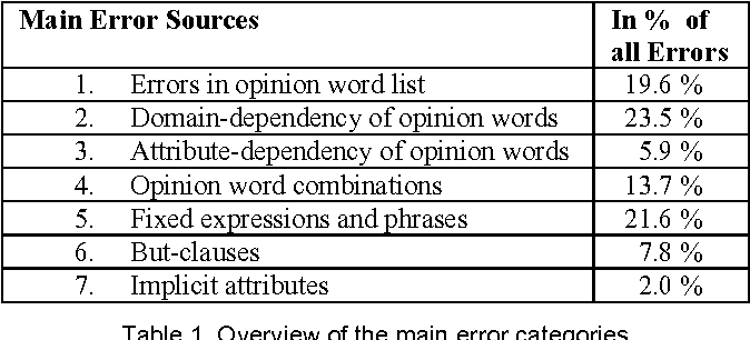 opinion words list